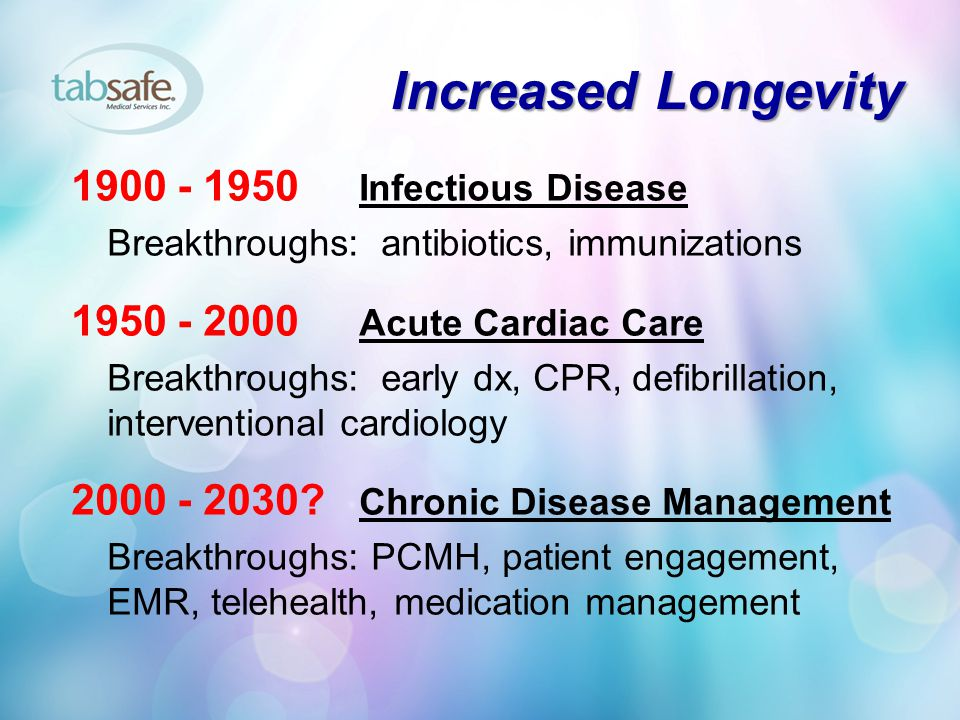 Increased Longevity 1900 - 1950 Infectious Disease Breakthroughs: antibiotics, immunizations 1950 - 2000 Acute Cardiac Care Breakthroughs: early dx, CPR, defibrillation, interventional cardiology 2000 - 2030.