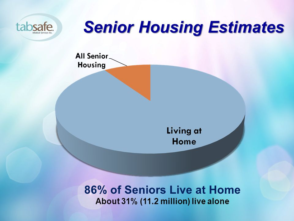 86% of Seniors Live at Home About 31% (11.2 million) live alone
