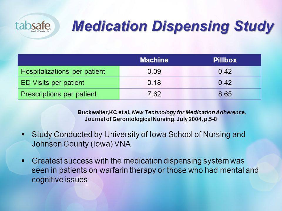 Medication Dispensing Study Buckwalter,KC et al, New Technology for Medication Adherence, Journal of Gerontological Nursing, July 2004, p.5-8  Study Conducted by University of Iowa School of Nursing and Johnson County (Iowa) VNA  Greatest success with the medication dispensing system was seen in patients on warfarin therapy or those who had mental and cognitive issues MachinePillbox Hospitalizations per patient0.090.42 ED Visits per patient0.180.42 Prescriptions per patient7.628.65