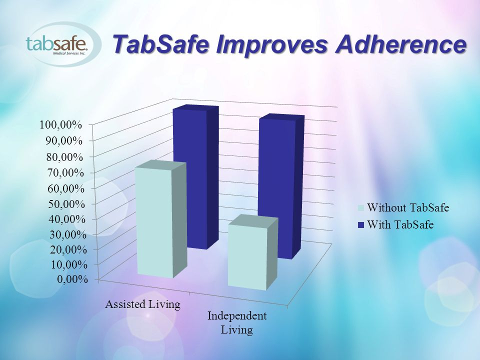 TabSafe Improves Adherence