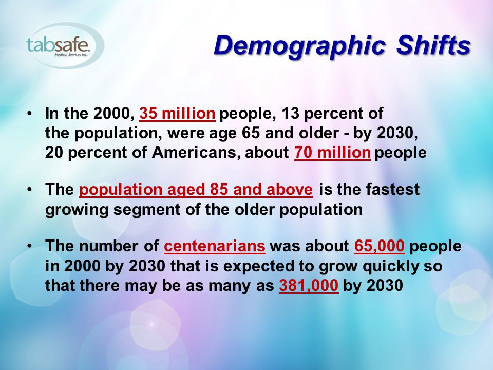 Demographic Shifts In the 2000, 35 million people, 13 percent of the population, were age 65 and older - by 2030, 20 percent of Americans, about 70 million people The population aged 85 and above is the fastest growing segment of the older population The number of centenarians was about 65,000 people in 2000 by 2030 that is expected to grow quickly so that there may be as many as 381,000 by 2030