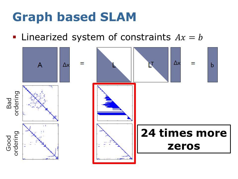 Graph based SLAM Reorder