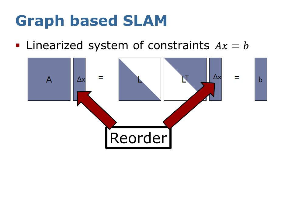 State-of-the-art techniques  AMD Approximate Minimum Degree  COLAMD Column Approximate Minimum Degree  NESDIS Nested Dissection  METIS Serial Graph Partition