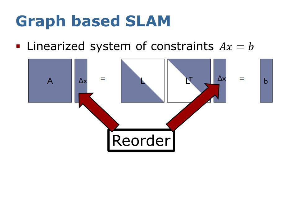 Graph based SLAM Good ordering Bad ordering 24 times sparser