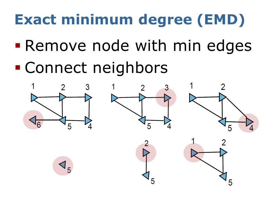 Our method: bucket heap AMD Advantage over EMD:  Single query - multiple vertex elimination How.