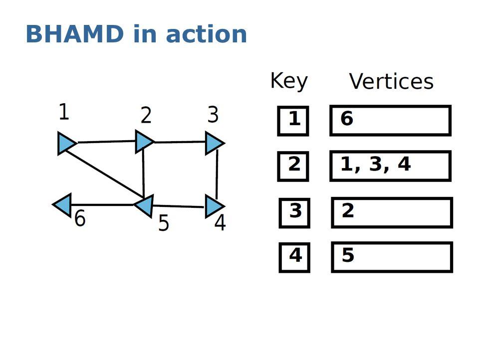 Reordering matrix - P