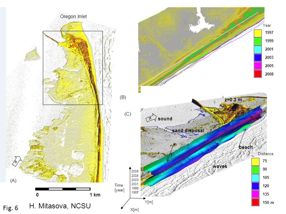 0 1 km Oregon Inlet N N z=0.3 m waves sand disposal sound beach X[m] (A) (C) Fig.