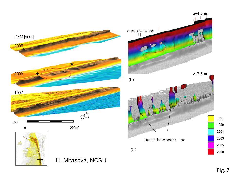 DEM [year] 2005 2003 1997 N (A) 0 200m` (C) z=4.5 m z=7.5 m ` stable dune peaks dune overwash (B) Fig.