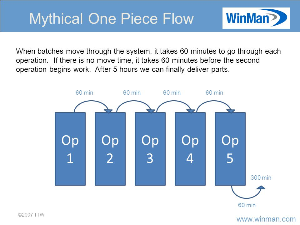 www.winman.com ©2007 TTW Mythical One Piece Flow Op 1 Op 2 Op 3 Op 4 Op 5 When batches move through the system, it takes 60 minutes to go through each operation.