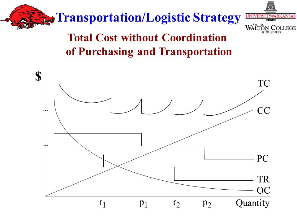 Transportation/Logistic Strategy Total Cost without Coordination of Purchasing and Transportation TC CC PC TR OC Quantity ~ ~ $ r1r1 r2r2 p2p2 p1p1