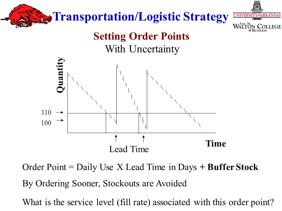 Transportation/Logistic Strategy Order Point = Daily Use X Lead Time in Days + Buffer Stock By Ordering Sooner, Stockouts are Avoided Lead Time Quantity 110 Time 100 What is the service level (fill rate) associated with this order point.