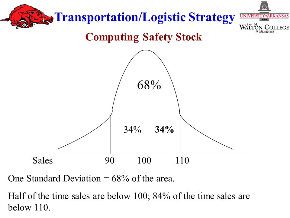 Transportation/Logistic Strategy One Standard Deviation = 68% of the area.