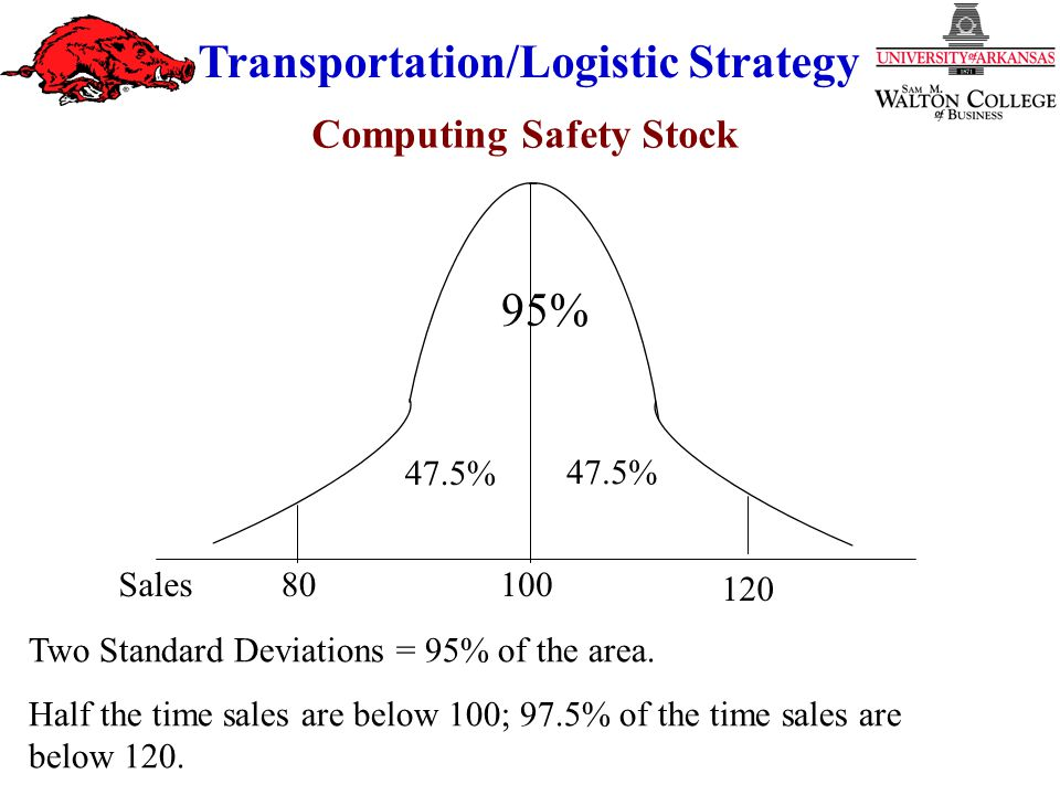 Transportation/Logistic Strategy Two Standard Deviations = 95% of the area.