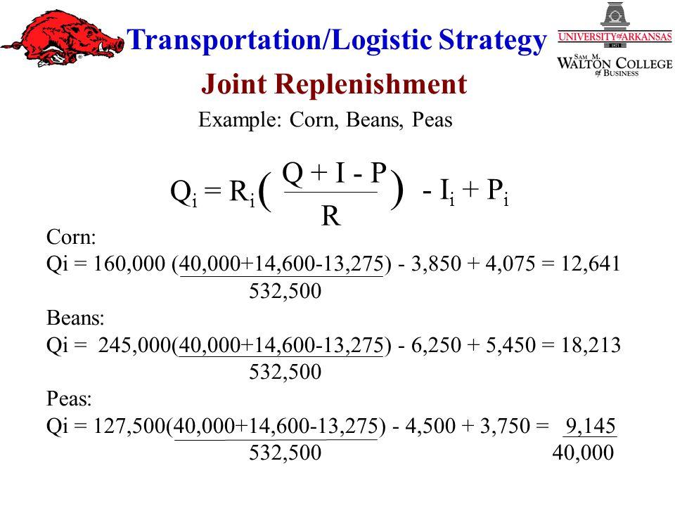 Transportation/Logistic Strategy Q i = R i Q + I - P R - I i + P i ( ) Corn: Qi = 160,000 (40,000+14,600-13,275) - 3,850 + 4,075 = 12,641 532,500 Beans: Qi = 245,000(40,000+14,600-13,275) - 6,250 + 5,450 = 18,213 532,500 Peas: Qi = 127,500(40,000+14,600-13,275) - 4,500 + 3,750 = 9,145 532,500 40,000 Example: Corn, Beans, Peas Joint Replenishment