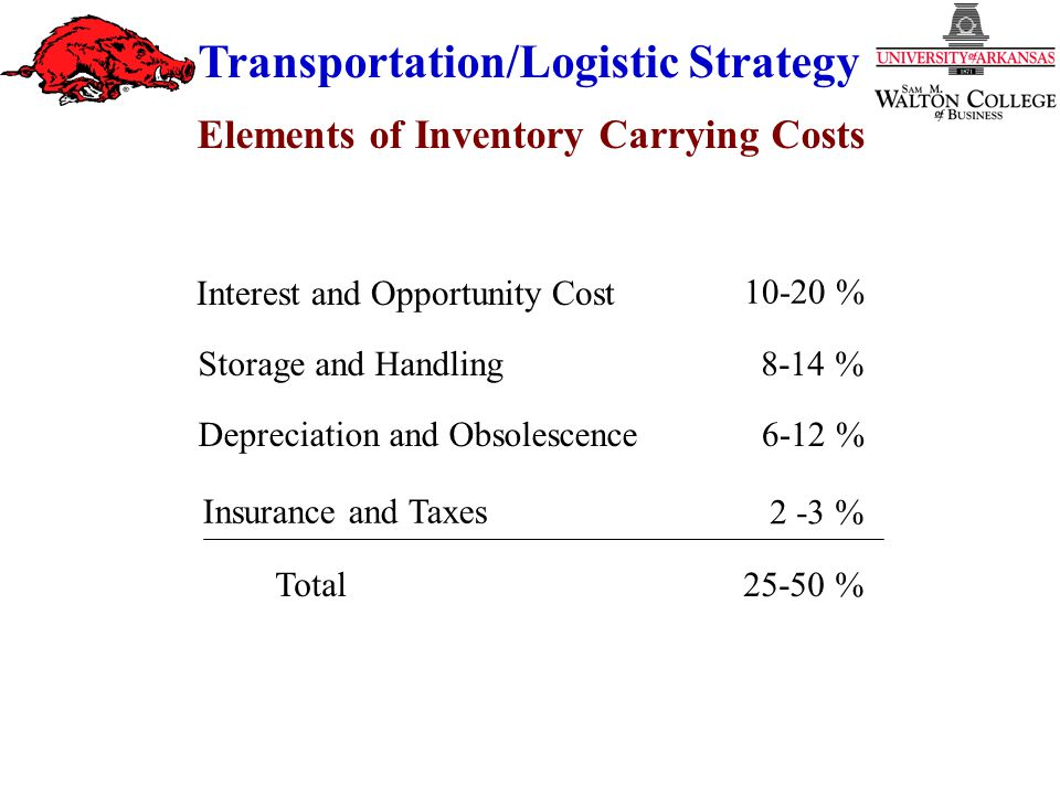 Transportation/Logistic Strategy Interest and Opportunity Cost 10-20 % Storage and Handling8-14 % Depreciation and Obsolescence6-12 % Insurance and Taxes 2 -3 % Total 25-50 % Elements of Inventory Carrying Costs