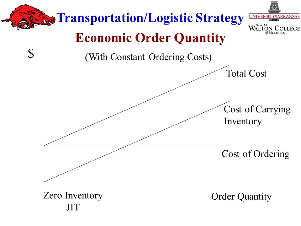 Transportation/Logistic Strategy Order Quantity Cost of Ordering Cost of Carrying Inventory Total Cost $ (With Constant Ordering Costs) Zero Inventory JIT Economic Order Quantity