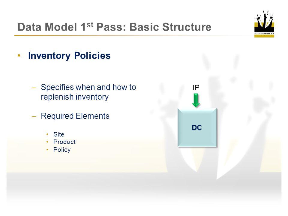Data Model 1 st Pass: Basic Structure Transportation Policies –Required Elements Source DestinationCZCZDCDC