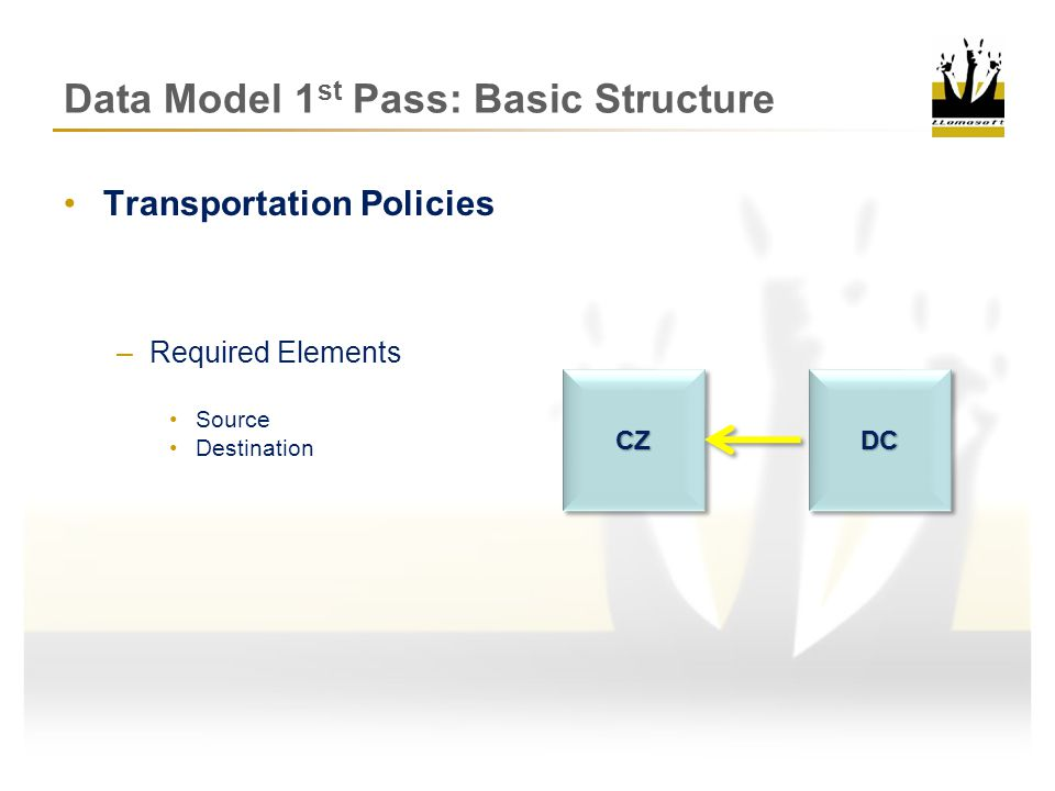 Basic Structural Elements Products Sites Demand Sourcing Policies Inventory Policies Transportation Policies What are the Required Elements of each.