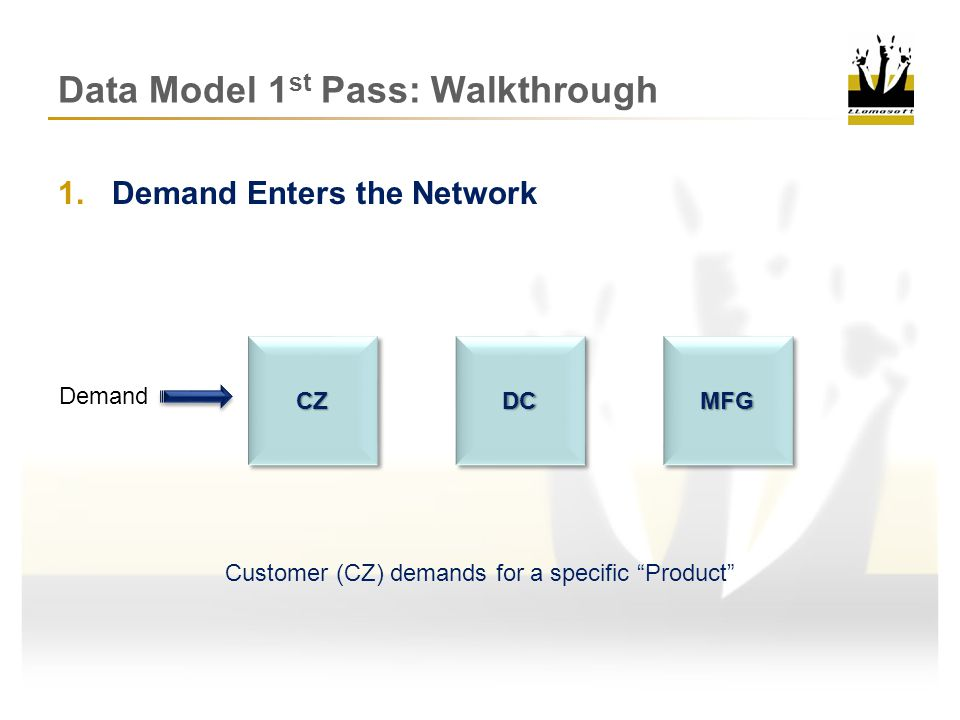 2.Customer Source Selection Demand CZ chooses appropriate source based on Sourcing Policy Order placed at Distribution Center (DC) for quantity of product demanded SPCZCZDCDCMFGMFG Data Model 1 st Pass: Walkthrough