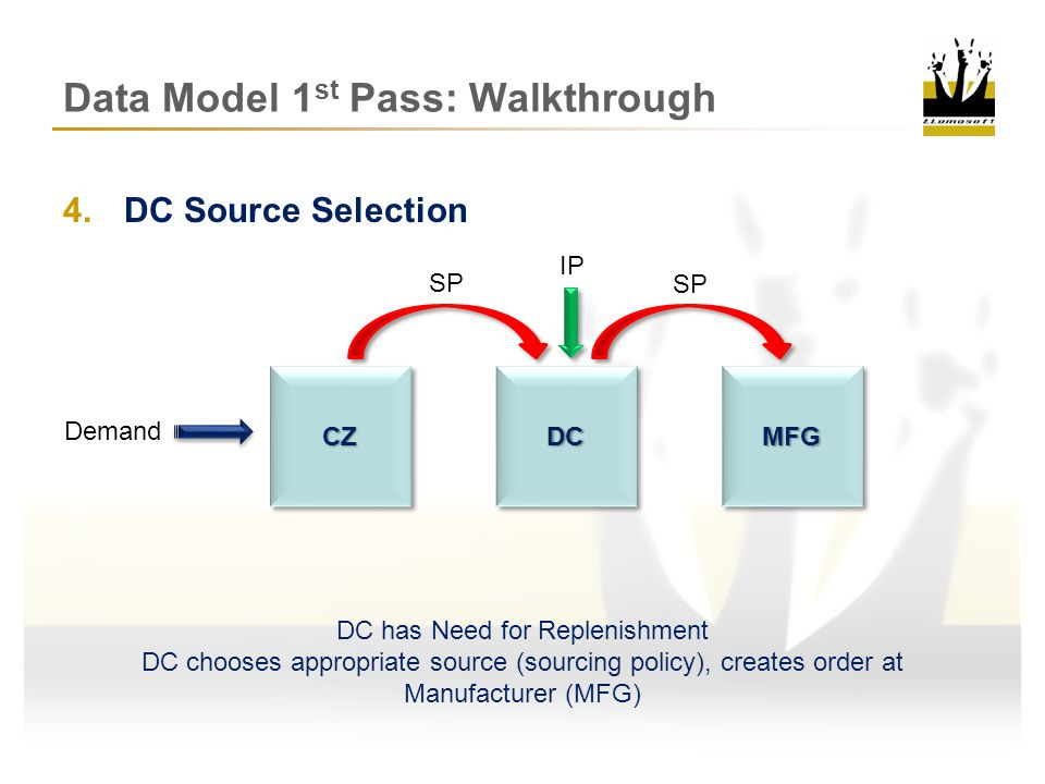 6.MFG Inventory Review Demand Inventory Sufficient to fill order – Create replenishment order SP IPCZCZDCDCMFGMFG SP IP Data Model 1 st Pass: Walkthrough