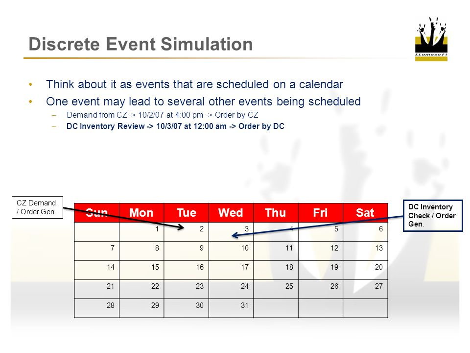 Discrete Event Simulation Think about it as events that are scheduled on a calendar One event may lead to several other events being scheduled –Demand from CZ -> 10/2/07 at 4:00 pm -> Order by CZ –DC Inventory Review -> 10/3/07 at 12:00 am -> Order by DC –MFG Inventory Review -> 10/4/07 at 12:00 am -> Order by MFG SunMonTueWedThuFriSat 123456 78910111213 14151617181920 21222324252627 28293031 CZ Demand / Order Gen.