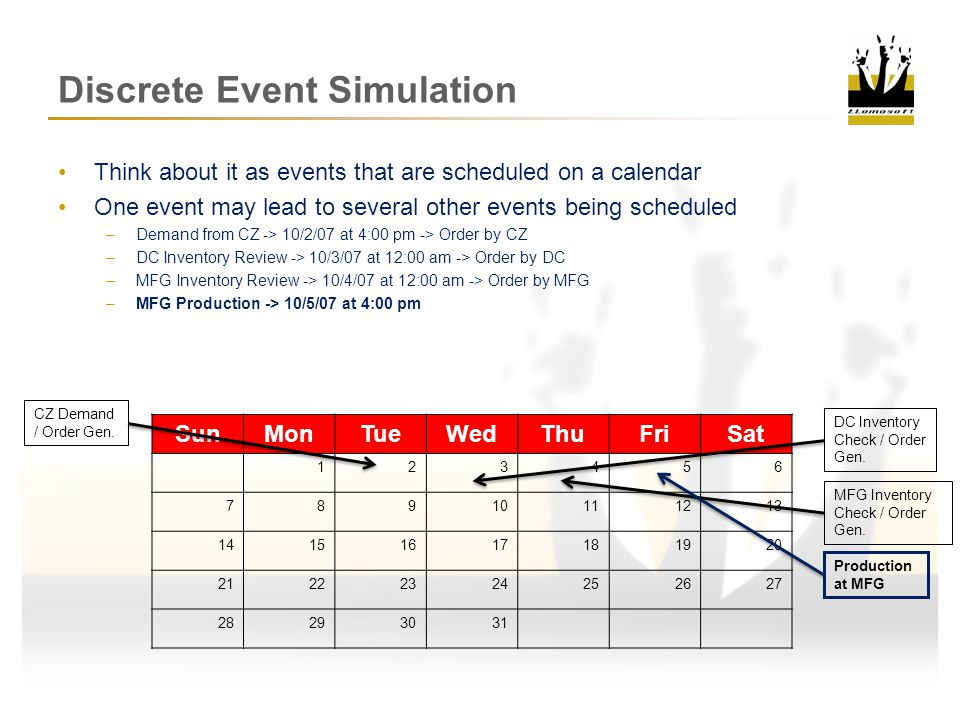 Discrete Event Simulation Think about it as events that are scheduled on a calendar One event may lead to several other events being scheduled –Demand from CZ -> 10/2/07 at 4:00 pm -> Order by CZ –DC Inventory Review -> 10/3/07 at 12:00 am -> Order by DC –MFG Inventory Review -> 10/4/07 at 12:00 am -> Order by MFG –MFG Production -> 10/5/07 at 4:00 pm –Shipment Leaves MFG -> 10/8/07 at 8:00 am SunMonTueWedThuFriSat 123456 78910111213 14151617181920 21222324252627 28293031 CZ Demand / Order Gen.