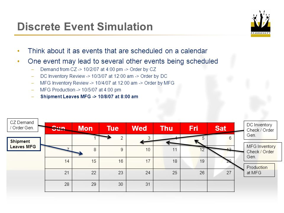Discrete Event Simulation Think about it as events that are scheduled on a calendar One event may lead to several other events being scheduled –Demand from CZ -> 10/2/07 at 4:00 pm -> Order by CZ –DC Inventory Review -> 10/3/07 at 12:00 am -> Order by DC –MFG Inventory Review -> 10/4/07 at 12:00 am -> Order by MFG –MFG Production -> 10/5/07 at 4:00 pm –Shipment Leaves MFG -> 10/8/07 at 8:00 am –Shipment Arrives at DC -> 10/10/07 at 2:33 pm SunMonTueWedThuFriSat 123456 78910111213 14151617181920 21222324252627 28293031 CZ Demand / Order Gen.