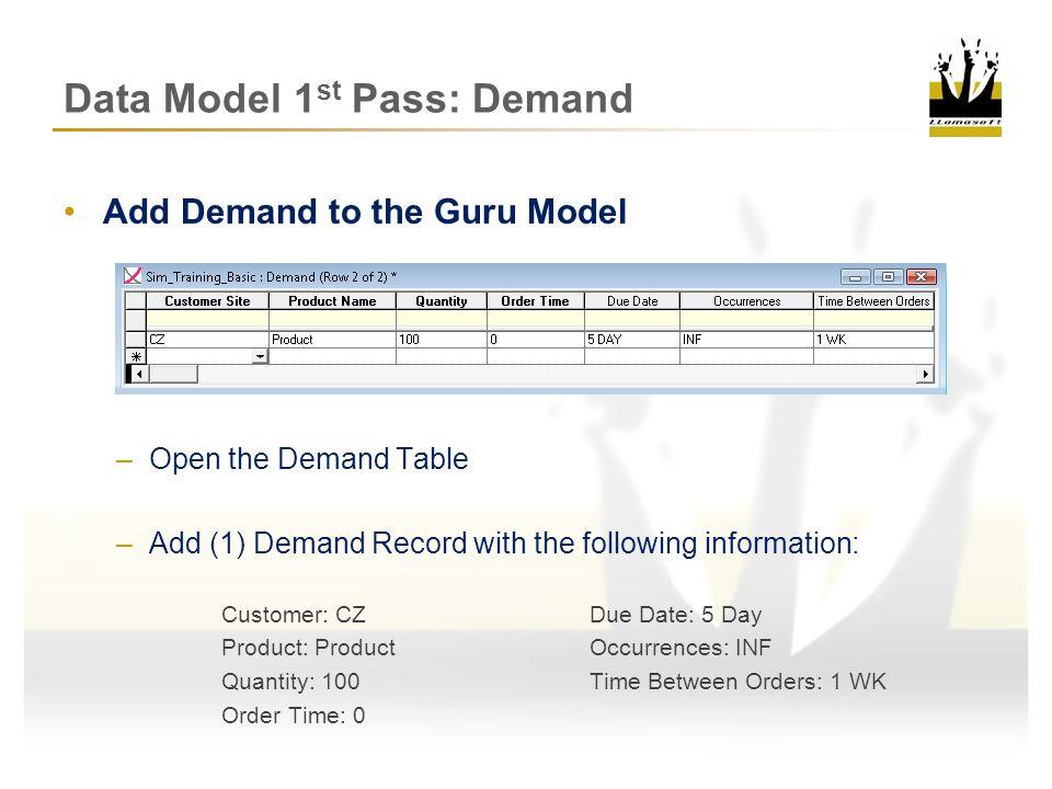 Data Model 1 st Pass: Review Demand SP IP SP CZCZDCDCMFGMFG IP SP TP