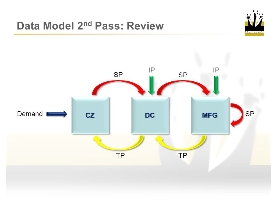 Data Model 2 nd Pass: Inventory Inventory Policies Required Elements »Site »Product »Policy Type DCDC IP