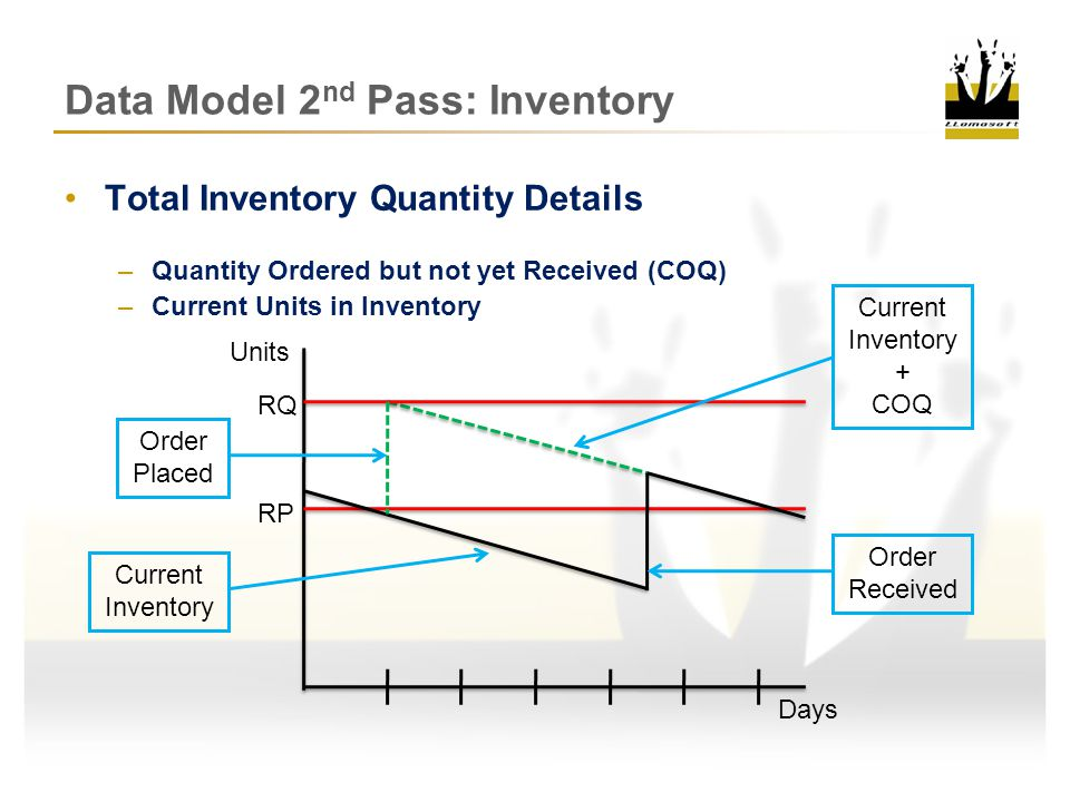 Data Model 2 nd Pass: Inventory Available Inventory Policies 1.Demand Flow One for One Replenishment 2.R,Q Fixed Reorder Point / Order Quantity 3.S,s Fixed Reorder Point / Order Up To Quantity