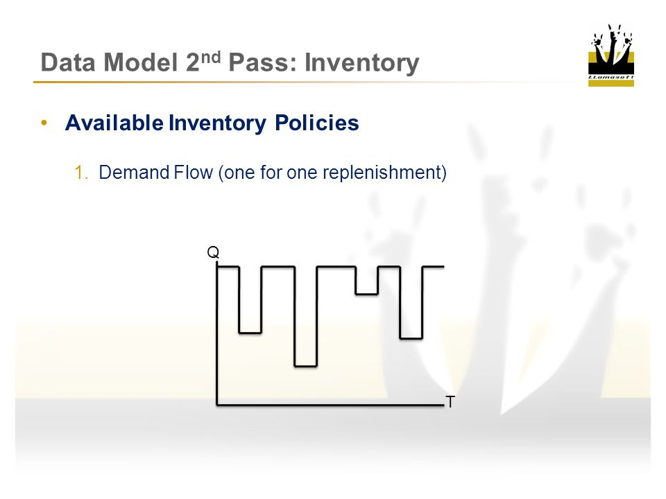 Data Model 2 nd Pass: Inventory Available Inventory Policies 2.R,Q (fixed reorder point, reorder qty) Q T RP RQ