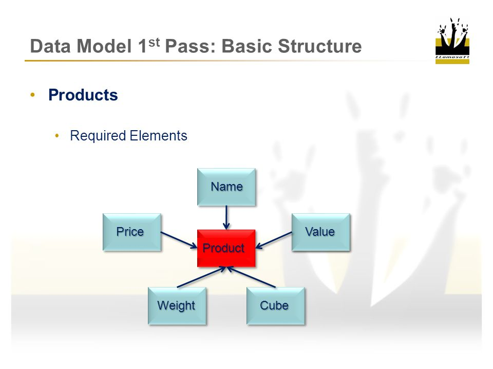 Data Model 1 st Pass: Basic Structure Sites –Required Elements –Name – Unique –Location – Lat/Long or Street Address –Type – Customer (Demand Point) or Facility (Hold Inventory)CZCZDCDCMFGMFG