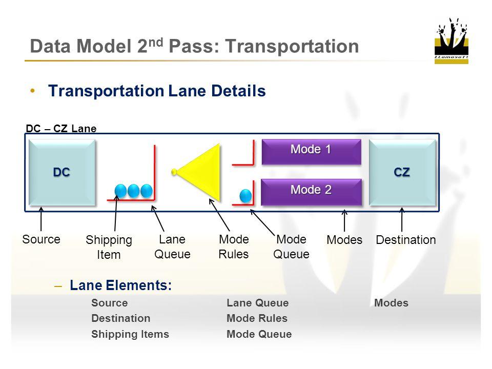 Data Model 2 nd Pass: Transportation Transportation Mode Rules Mode 1 Mode 2 Mode 3 Mode 4 Mode RulesCZCZDCDC DC – CZ Lane