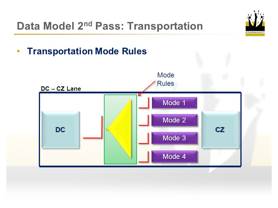 Data Model 2 nd Pass: Transportation Transportation Mode Rule Details First – selects the first mode alphabetically First Available Asset – selects the mode with the first asset available By Probability – Chooses mode based on chance/probability On Due Date – Sends shipment on mode if necessary for on time On QTY, Weight, Cubic – lists classes for each mode (0-500 ->0), (500- INF->500) Queue Only – just place in queue do not ship Custom Mode Selection