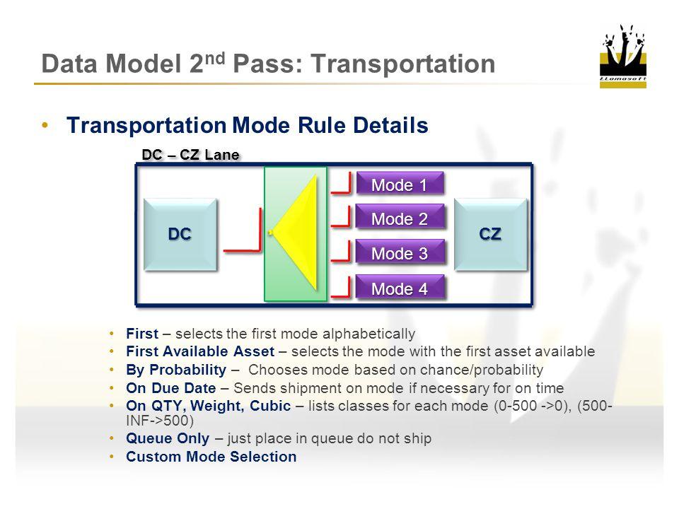 Data Model 2 nd Pass: Transportation Transportation Modes