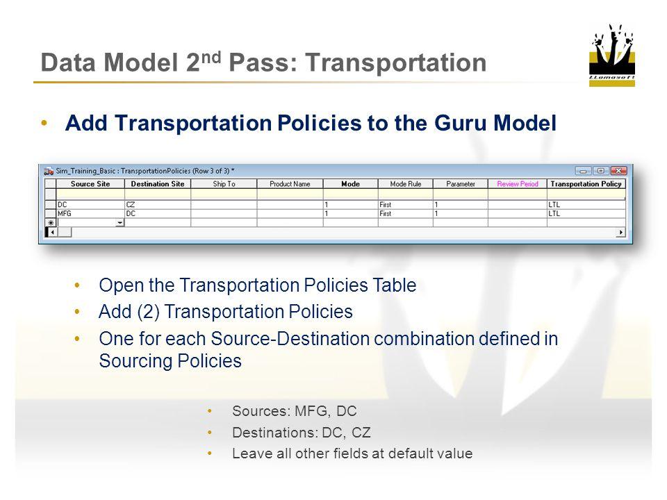 Data Model 2 nd Pass: Review Demand SP IP SP CZCZDCDCMFGMFG IP SP TP Mode 1 Mode 2 TP