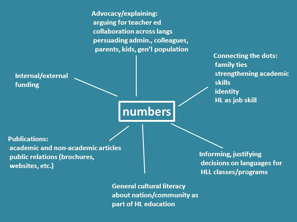 numbers Connecting the dots: family ties strengthening academic skills identity HL as job skill Advocacy/explaining: arguing for teacher ed collaborat