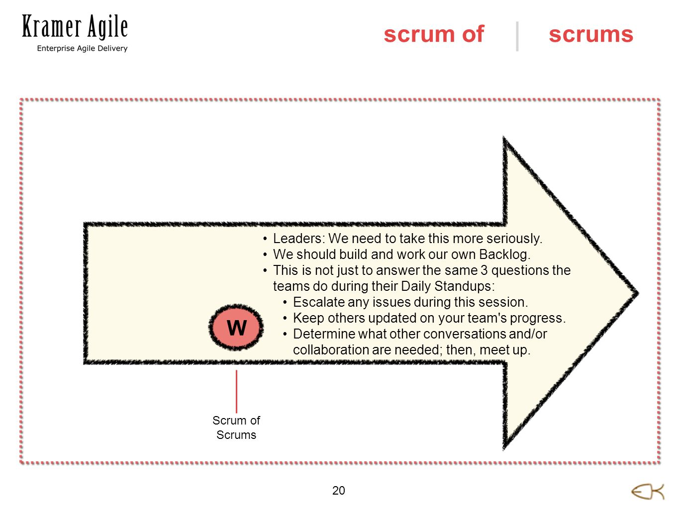 | 20 scrumsscrum of Leaders: We need to take this more seriously. We should build and work our own Backlog. This is not just to answer the same 3 ques