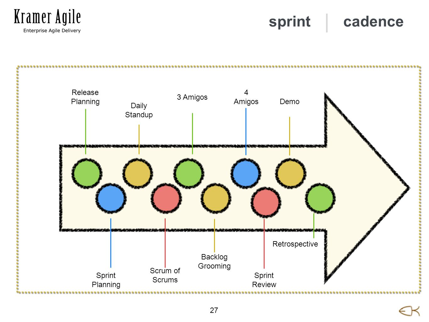 | 27 cadence Release Planning Sprint Planning Daily Standup Scrum of Scrums 3 Amigos Backlog Grooming 4 Amigos Sprint Review Demo Retrospective sprint