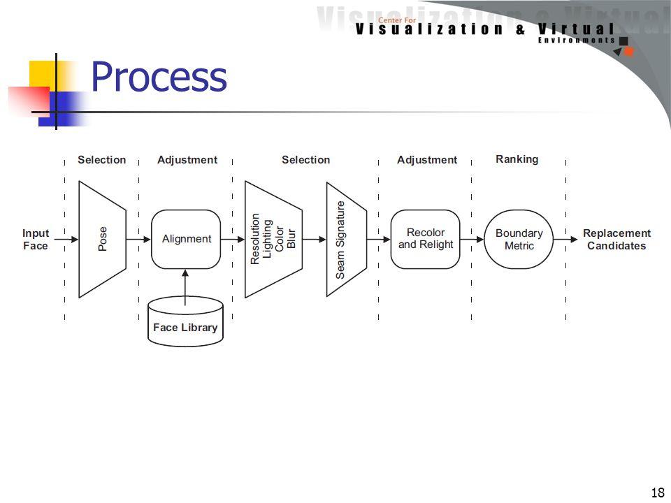Process 18