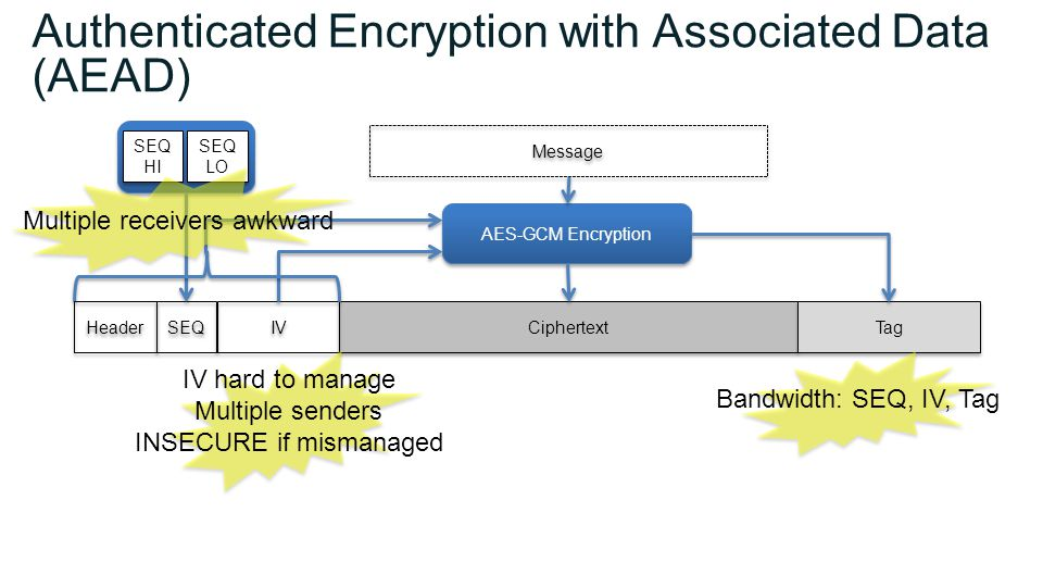Authenticated Encryption with Associated Data (AEAD) Ciphertext SEQ IV Tag Message AES-GCM Encryption SEQ LO SEQ LO SEQ HI SEQ HI IV hard to manage Multiple senders INSECURE if mismanaged Multiple receivers awkward Bandwidth: SEQ, IV, Tag Header