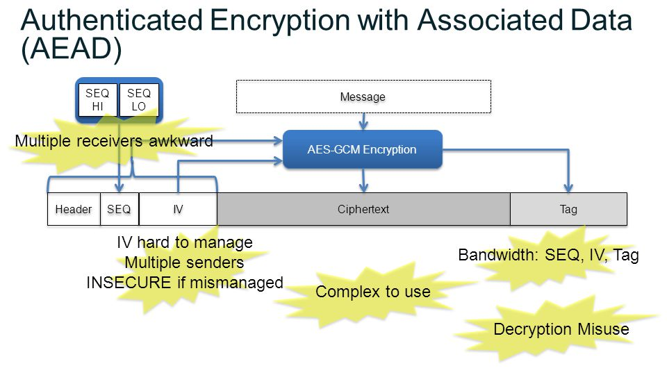 Header Authenticated Encryption with Associated Data (AEAD) Ciphertext SEQ IV Tag Message AES-GCM Encryption SEQ LO SEQ LO SEQ HI SEQ HI Complex to use IV hard to manage Multiple senders INSECURE if mismanaged Multiple receivers awkward Bandwidth: SEQ, IV, Tag Decryption Misuse