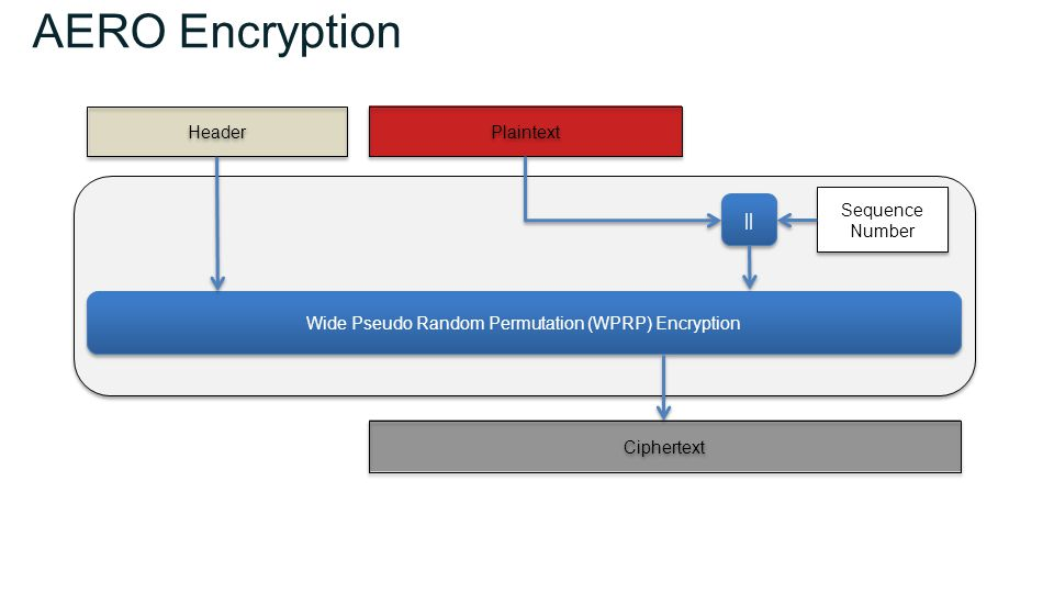 AERO Encryption Wide Pseudo Random Permutation (WPRP) Encryption Ciphertext Sequence Number Plaintext || Header