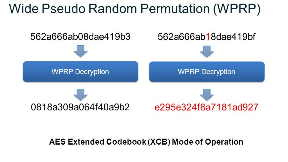Wide Pseudo Random Permutation (WPRP) WPRP Decryption 562a666ab08dae419b3 0818a309a064f40a9b2 WPRP Decryption 562a666ab18dae419bf e295e324f8a7181ad927