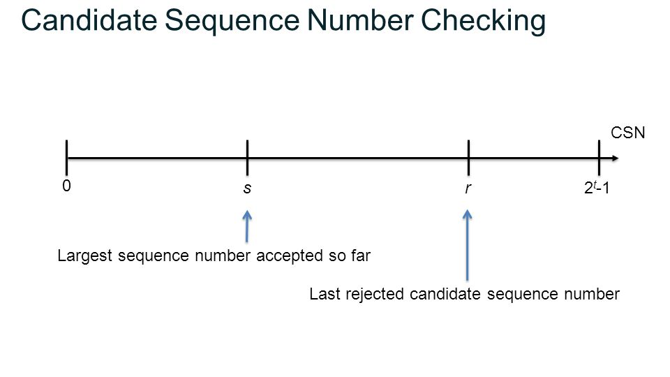 Candidate Sequence Number Checking sr 0 2 t -1 Largest sequence number accepted so far Last rejected candidate sequence number CSN
