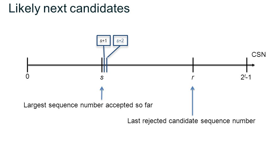 Likely next candidates sr 0 2 t -1 Largest sequence number accepted so far Last rejected candidate sequence number CSN s+1 s+2