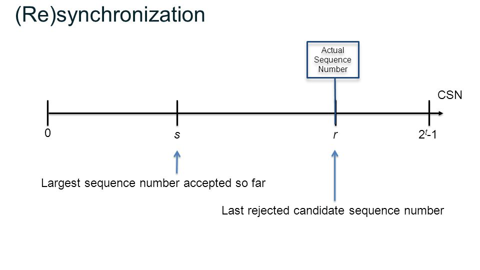 (Re)synchronization sr 0 2 t -1 Largest sequence number accepted so far Last rejected candidate sequence number CSN Actual Sequence Number Actual Sequence Number