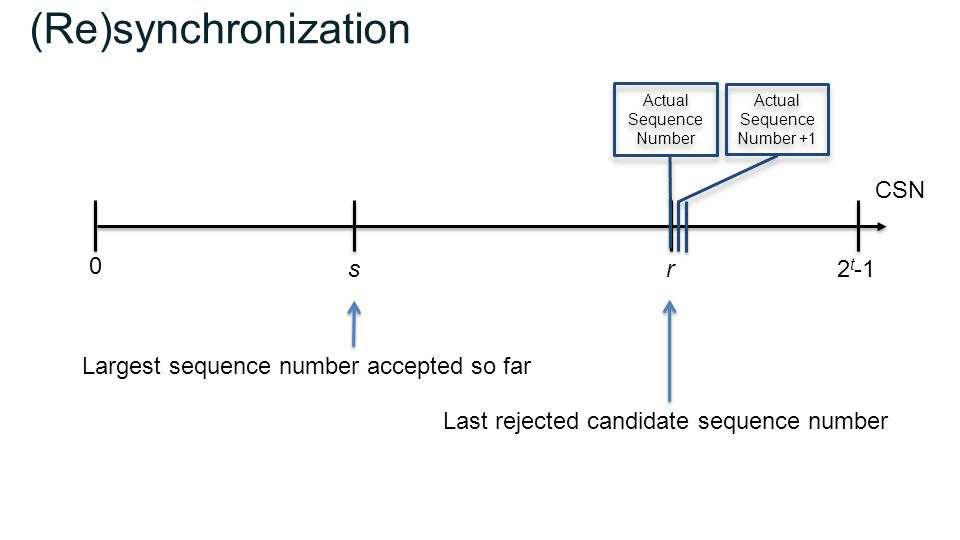 (Re)synchronization sr 0 2 t -1 Largest sequence number accepted so far Last rejected candidate sequence number CSN Actual Sequence Number Actual Sequence Number Actual Sequence Number +1 Actual Sequence Number +1