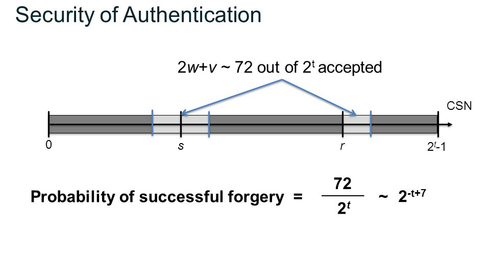 Security of Authentication 0 2w+v ~ 72 out of 2 t accepted CSN sr Probability of successful forgery = 2t2t 72 ~ 2 -t+7 2 t -1