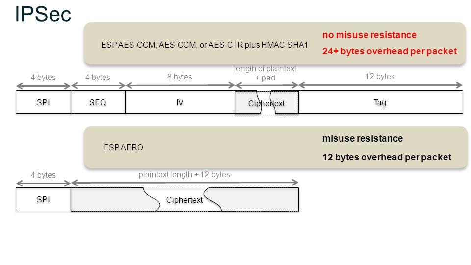 IPSec Ciphertext SPI SEQ IV Tag 4 bytes 8 bytes 12 bytes Ciphertext SPI 4 bytes plaintext length + 12 bytes ESP AES-GCM, AES-CCM, or AES-CTR plus HMAC